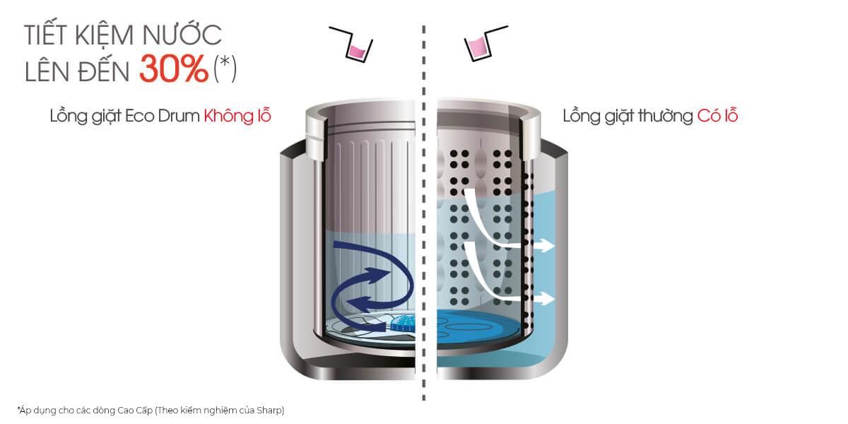 Tiết kiệm nước 30%